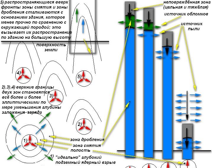 Способность ядерного взрыва